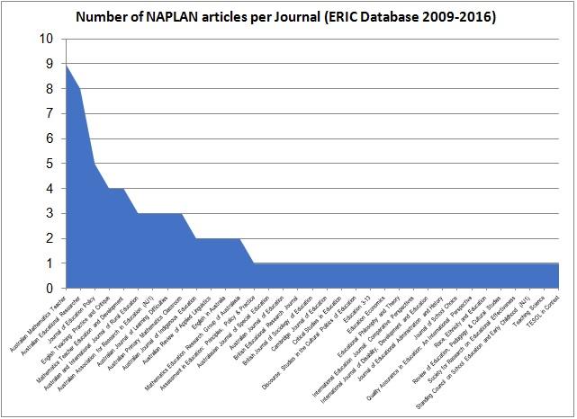 Journals Chart