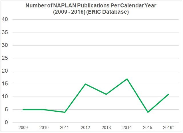 Publications 2009-2016 Chart